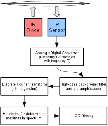 IR sensor schema